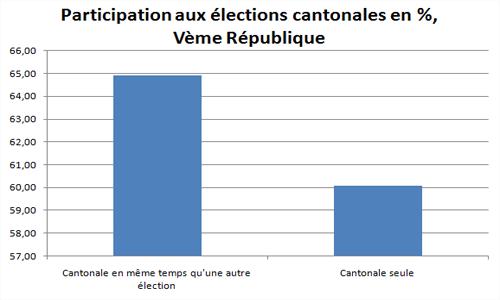 Participation aux élections cantonales