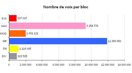 Nombre de voix aux législatives 2007