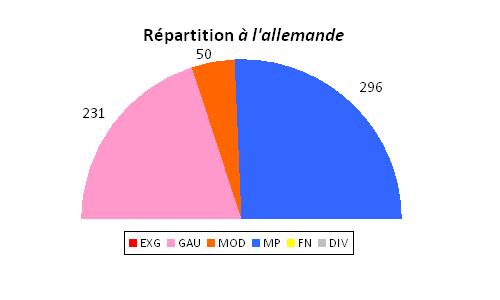 Répartition des sièges en cas de proportionnelle à l'allemande