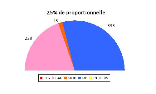 25% de proportionnelle