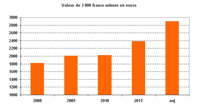 Valeur de 3000 CHF en euros