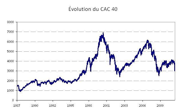 Évolution du CAC