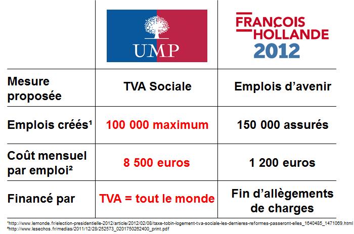 Coût TVA sociale vs. emplois d'avenir