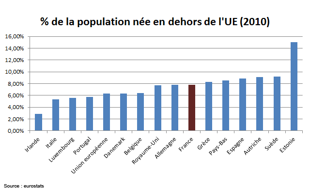 Source Eurostats