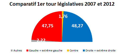 Blocs - législatives 2012 tour 1