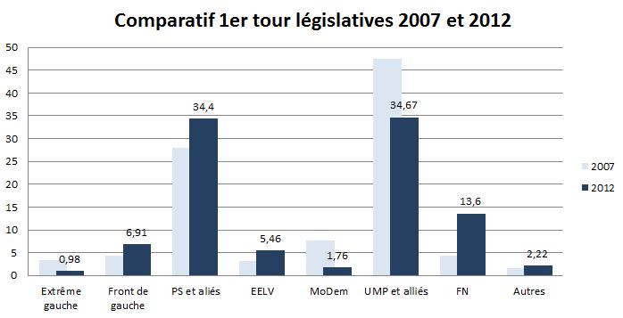 Législatives 2012 - tour 1 - évolution