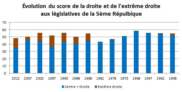 Législatives 2012 - évolution droite