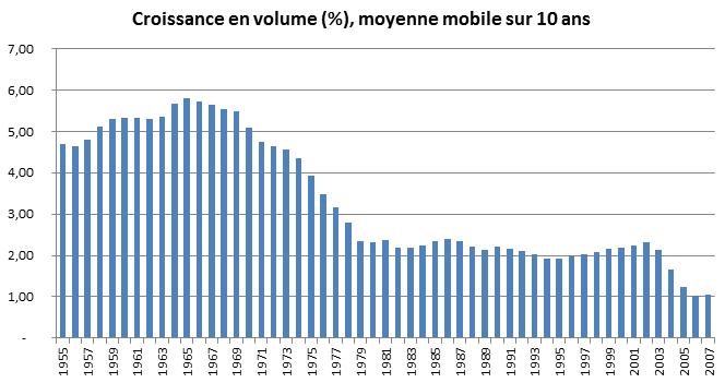 Croissance annuelle en moyenne mobile sur 10 ans