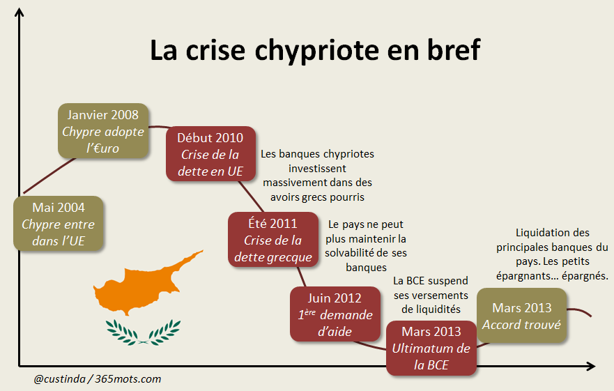 crise_chypre