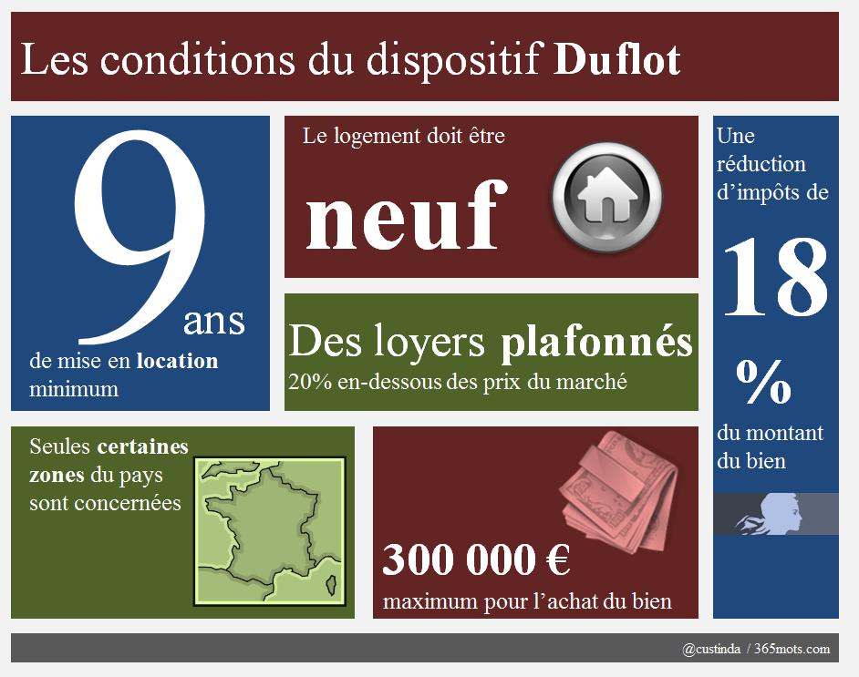 Conditions de la loi Duffot