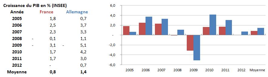 Croissance comparée France Allemagne