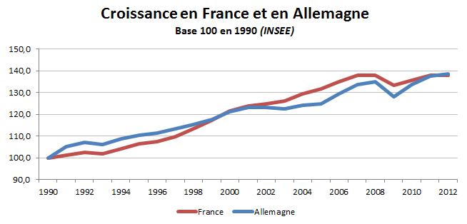 Croissance France - Allemagne / Base 100 en 1990