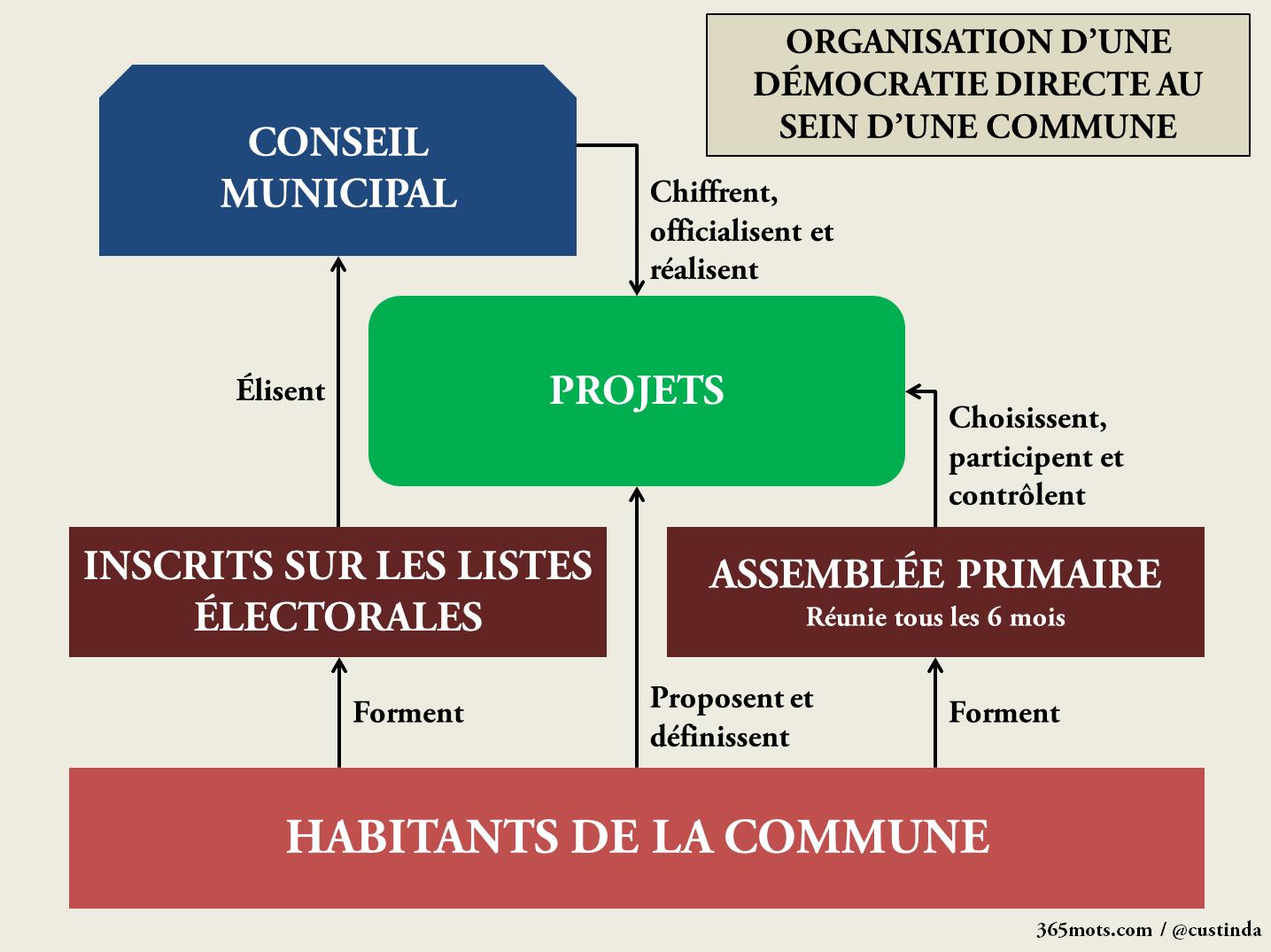 Schéma organisationnel d'une démocratie directe au niveau communal