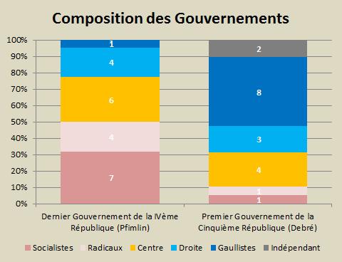 Composition des gouvernements