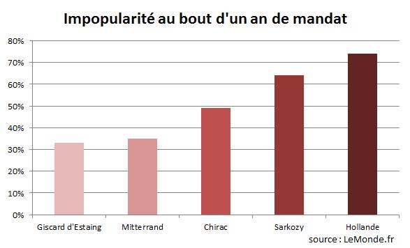 resultats_impopularite
