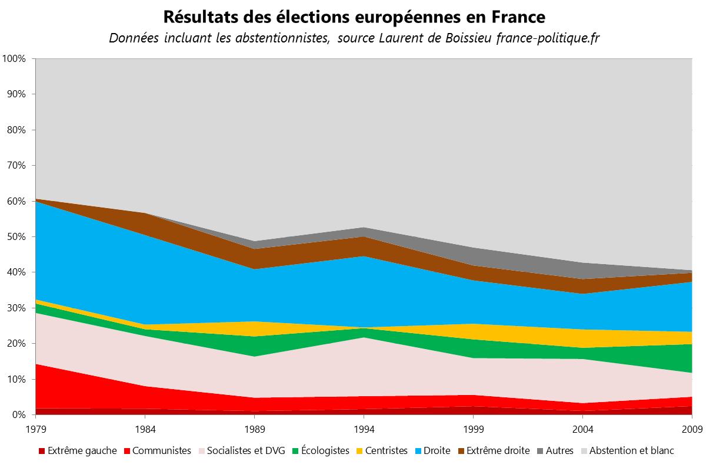resultats_européennes