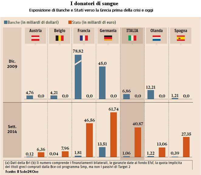 dettes publiques